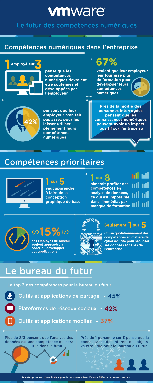 Le futur des compétences numériques (infographie)