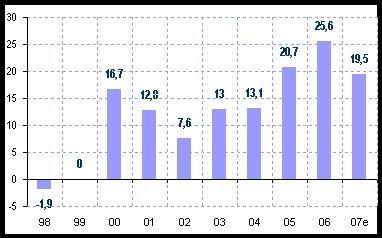 Economie algérienne