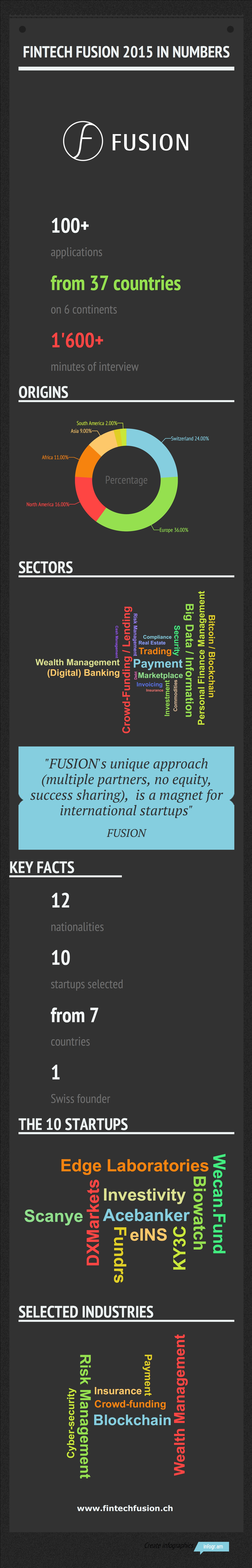 FUSION, Switzerland's first fintech accelerator, selects its first intake