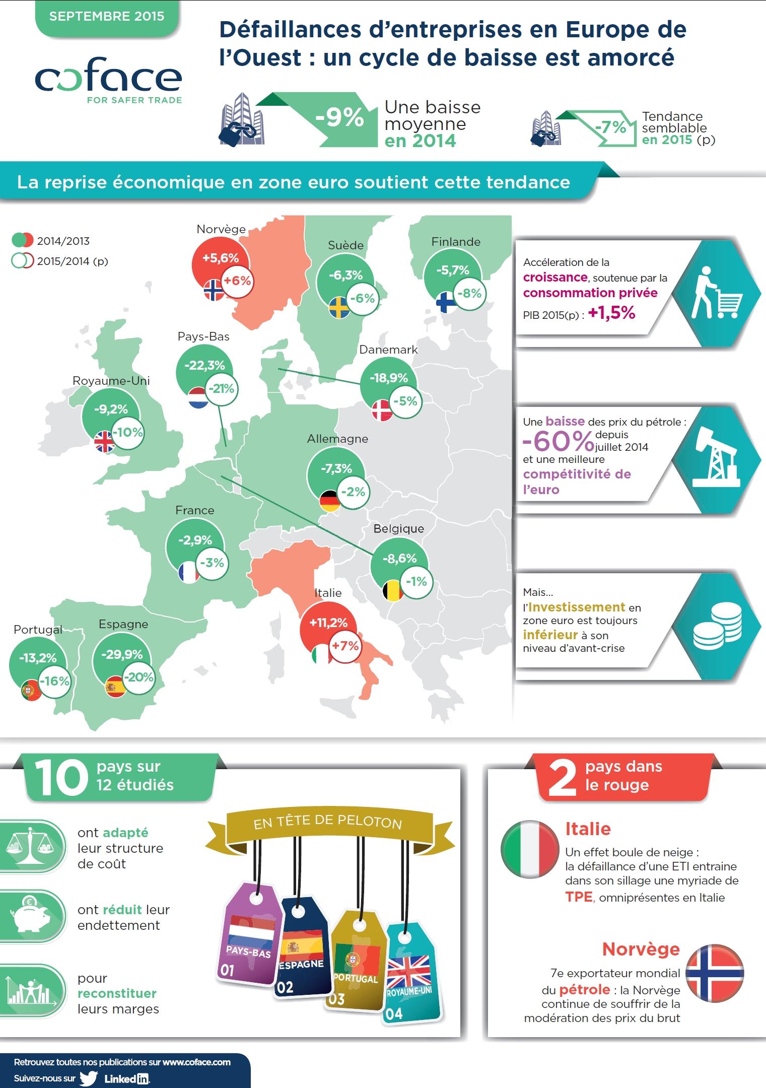 Défaillances d'entreprises en Europe de l'Ouest : baisse de 7% attendue en 2015