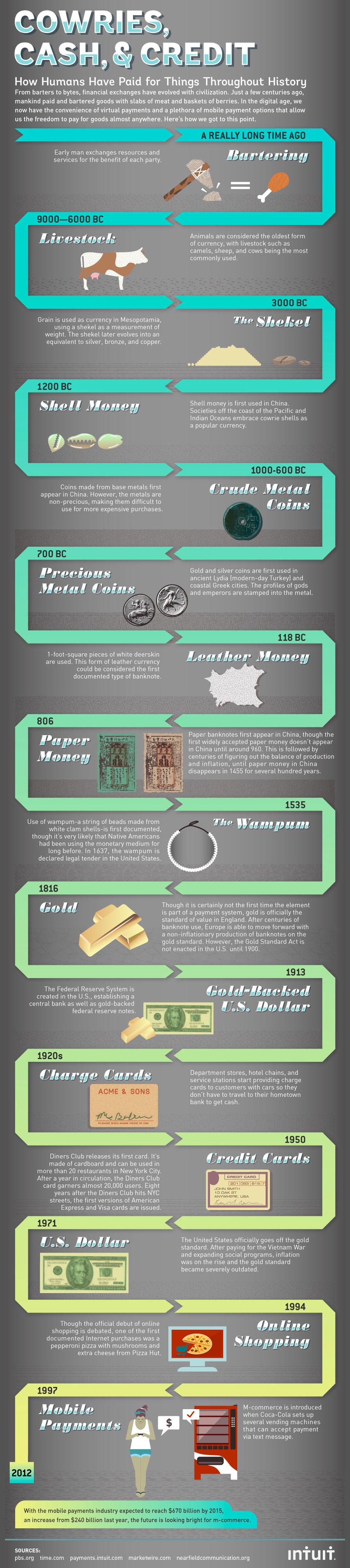 Histoire de l'argent et des paiements (infographie)
