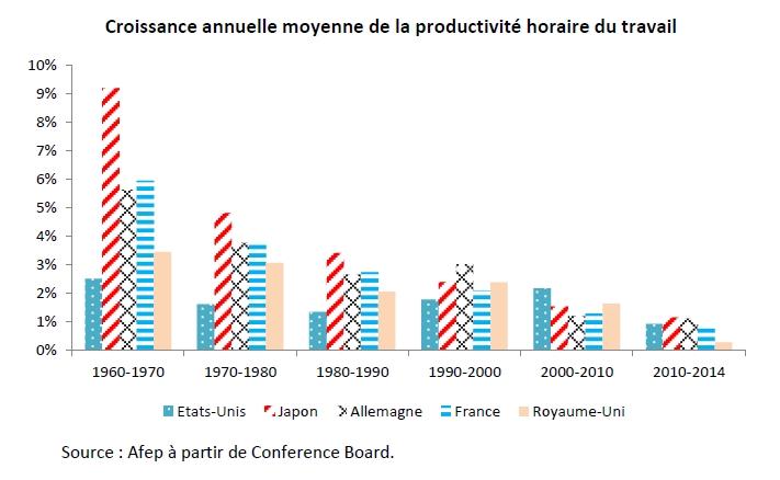 Productivité : une évolution paradoxale ?