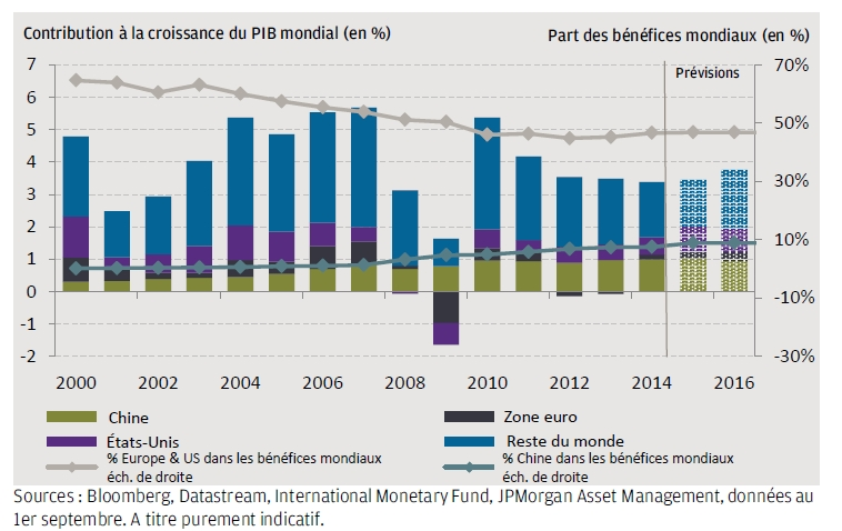Bulletin hebdomadaire J.P. Morgan Asset Management (5/10/2015)