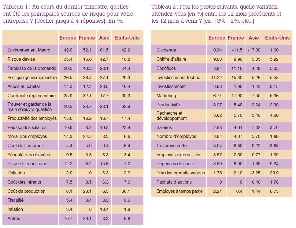 Des CFO européens plus confiants sur le climat des affaires que ceux des pays émergents