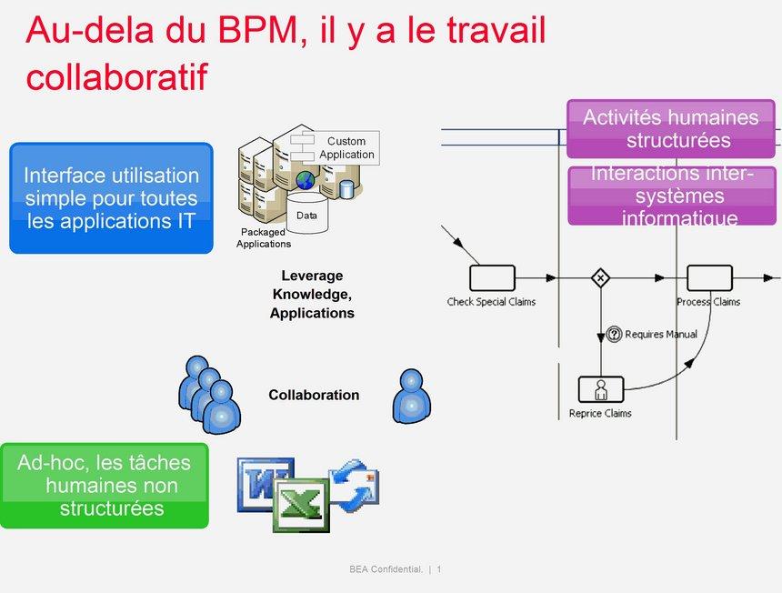 Hervé HAMELIN Directeur Europe du Sud - Division Business Interaction BEA Systems