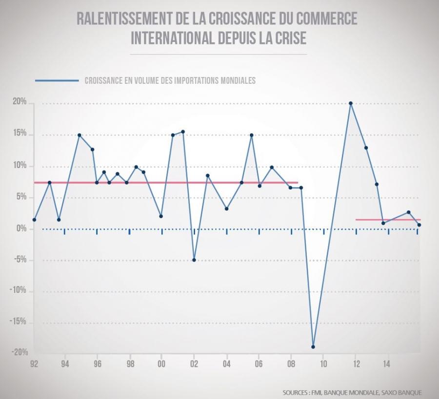 Le scénario de moins en moins improbable d'une récession globale