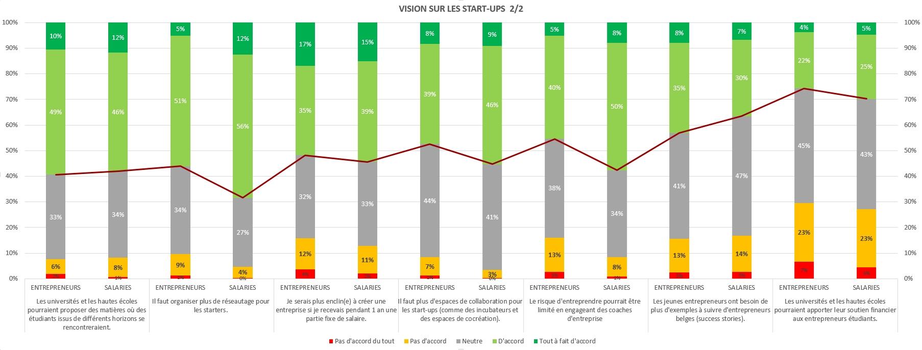 Les starters attendent plus de subsides, un régime fiscal plus favorable et moins d'administration