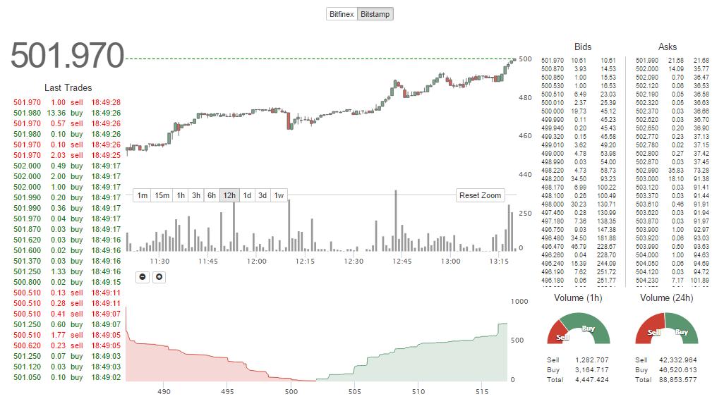 Le Bitcoin à 500$