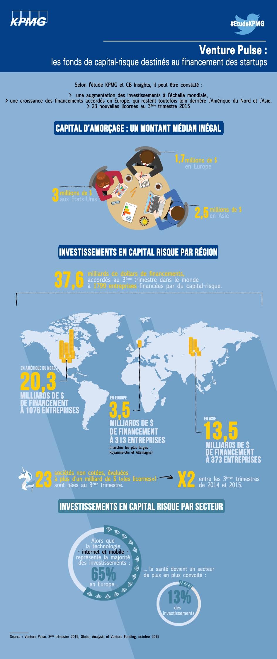 Les fonds de capital-risque destinés au financement des startups