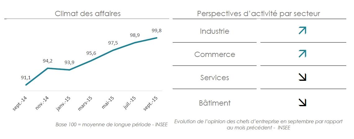 Croissance nulle de l'économie française au deuxième trimestre 2015