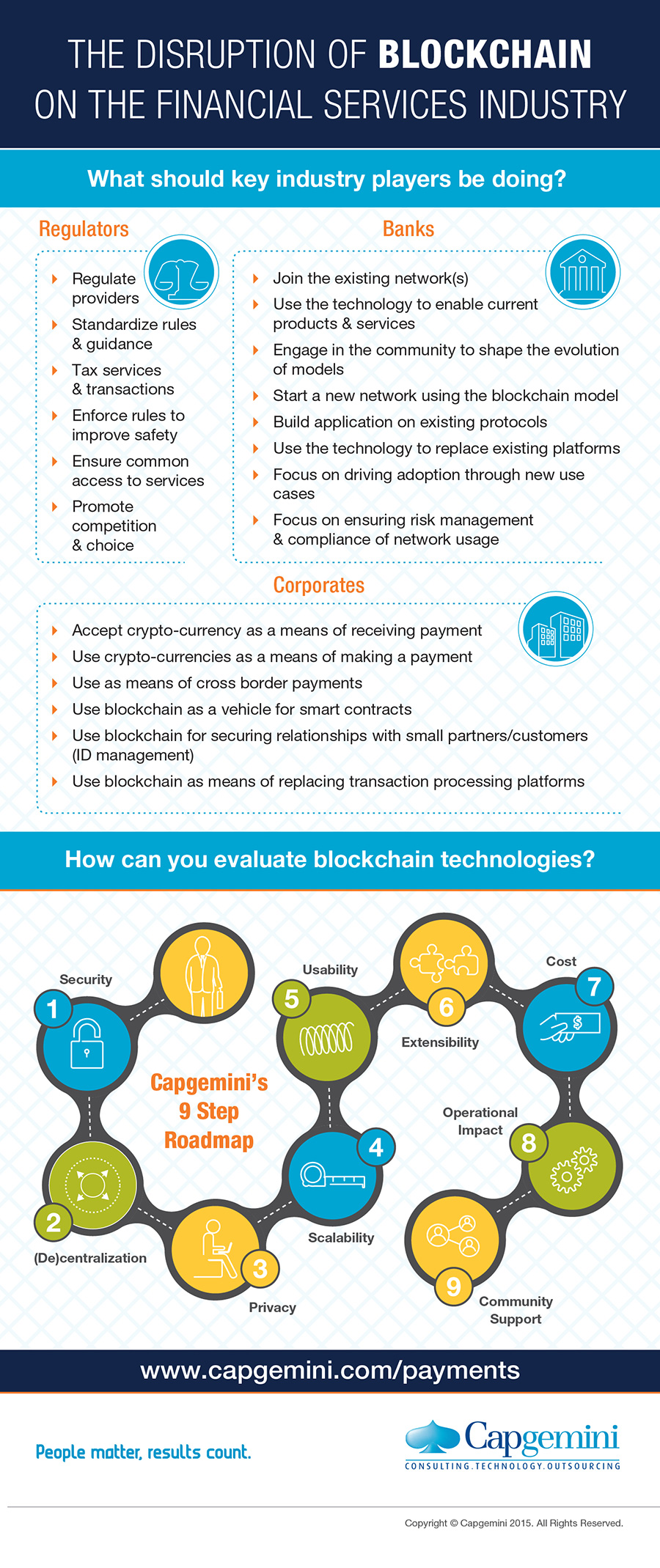 Infographic: The Disruption of Blockchain on the Financial Services Industry