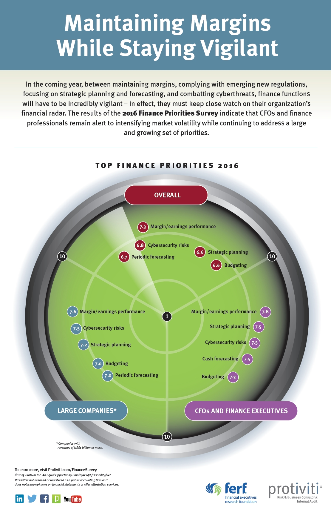 2016 Finance Priorities