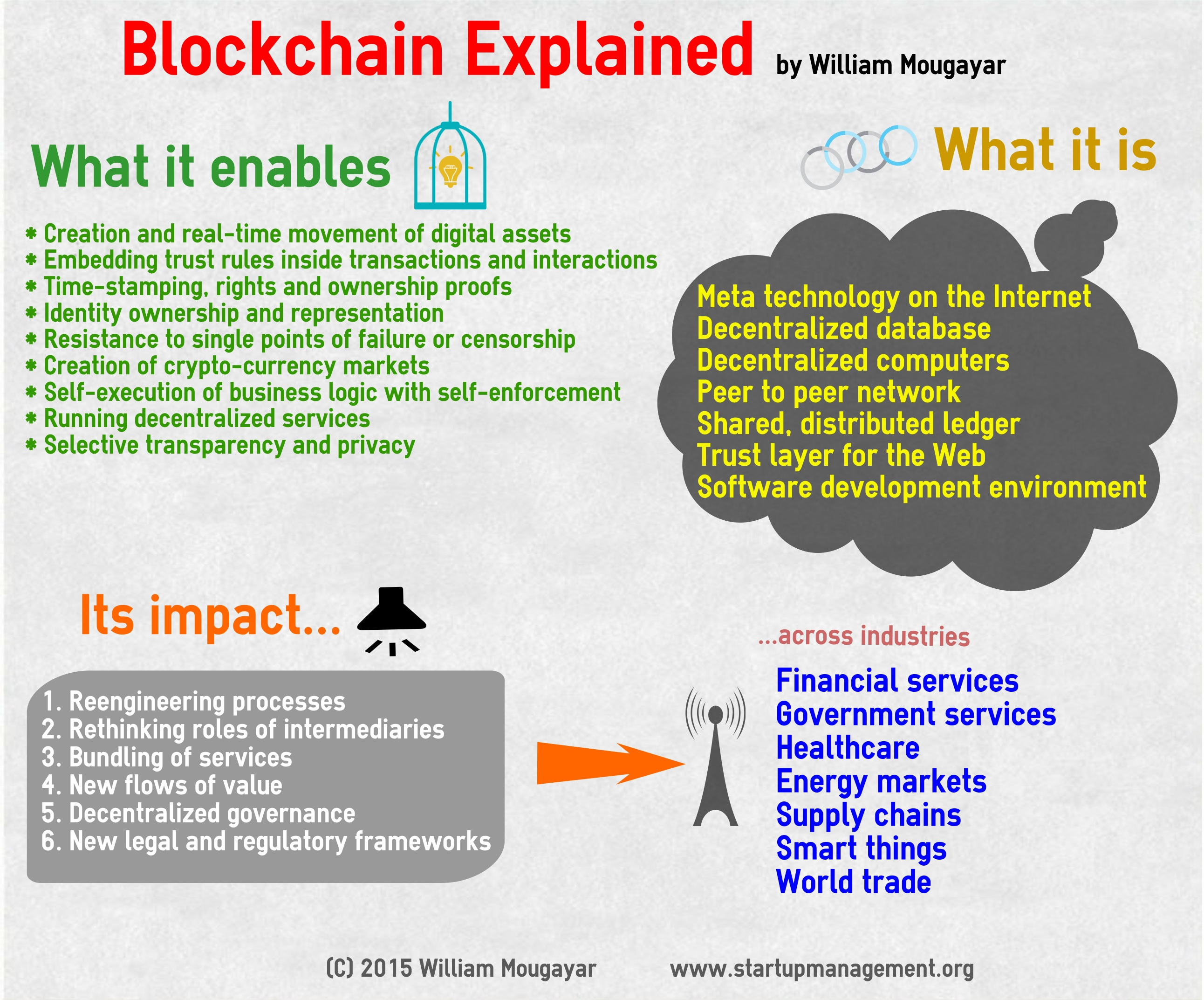 Explaining the Blockchain's Impact via an Infographic