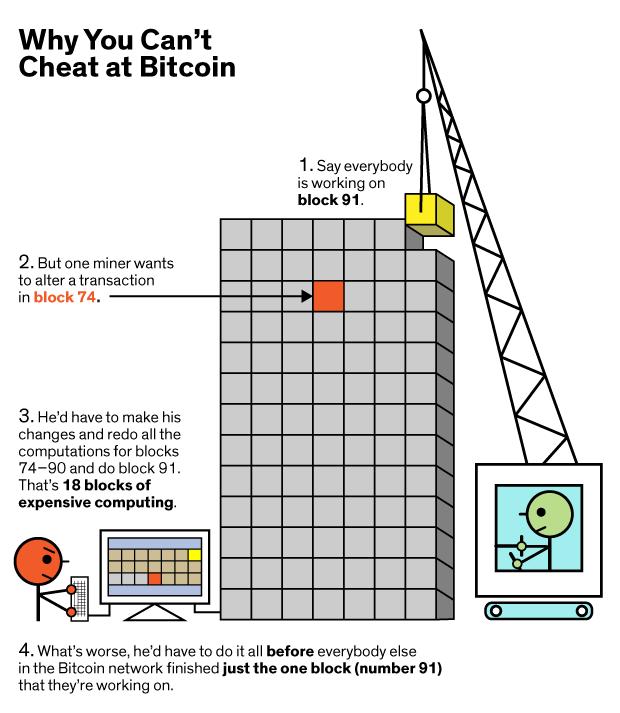 Private Blockchains vs The Bitcoin Blockchain