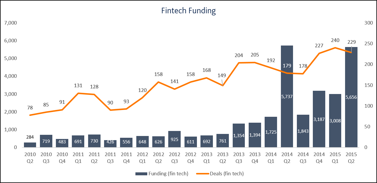 Fintech: friend or foe?
