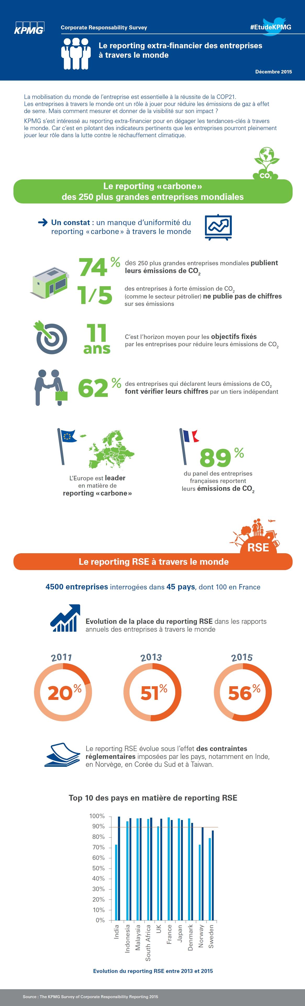 COP21 : Le reporting extra-financier des entreprises dans le monde