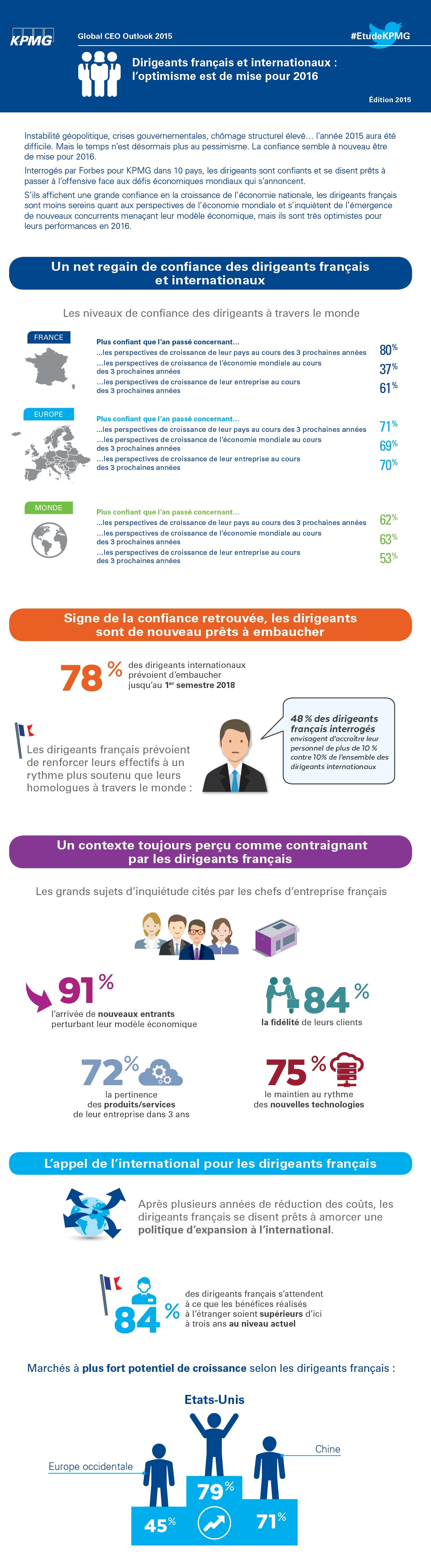 Dirigeants internationaux : optimisme de mise pour 2016
