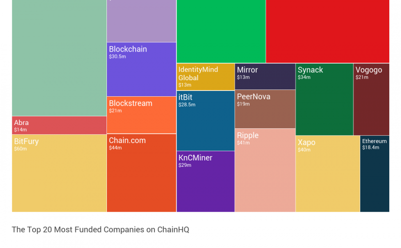 Launch of ChainHQ, the world's first searchable database of blockchain investments