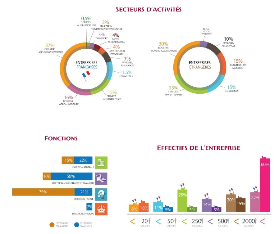 Les prix de transfert et leur perception par les entreprises françaises et étrangères