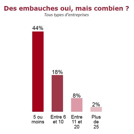 66% des DAF interrogés disent avoir recruté grâce au CICE