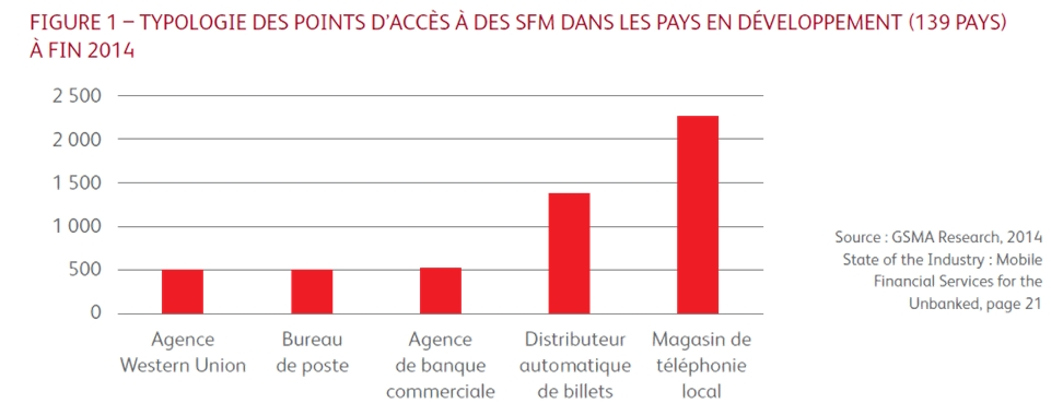 Le mobile au bénéfice de l'accès  aux services financiers