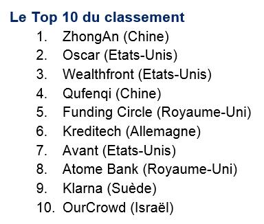 Fintech 100 : classement des 100 leaders mondiaux