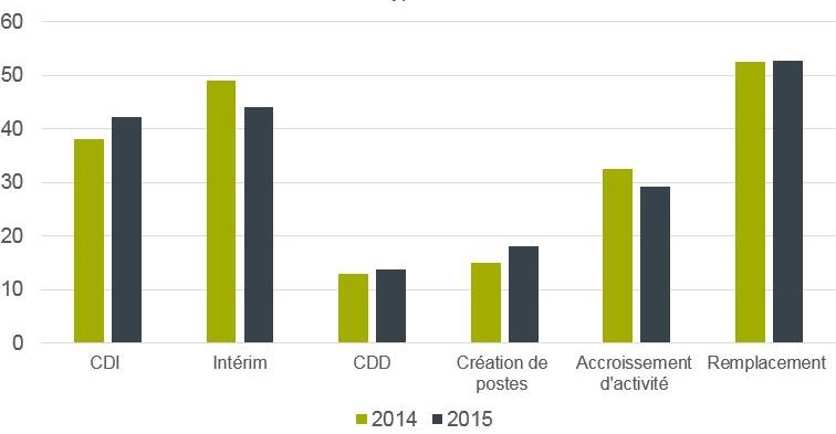 Les motifs d'embauche des financiers en 2015