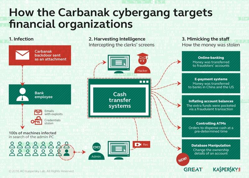 Cyberfraude bancaire : Carbanak est de retour