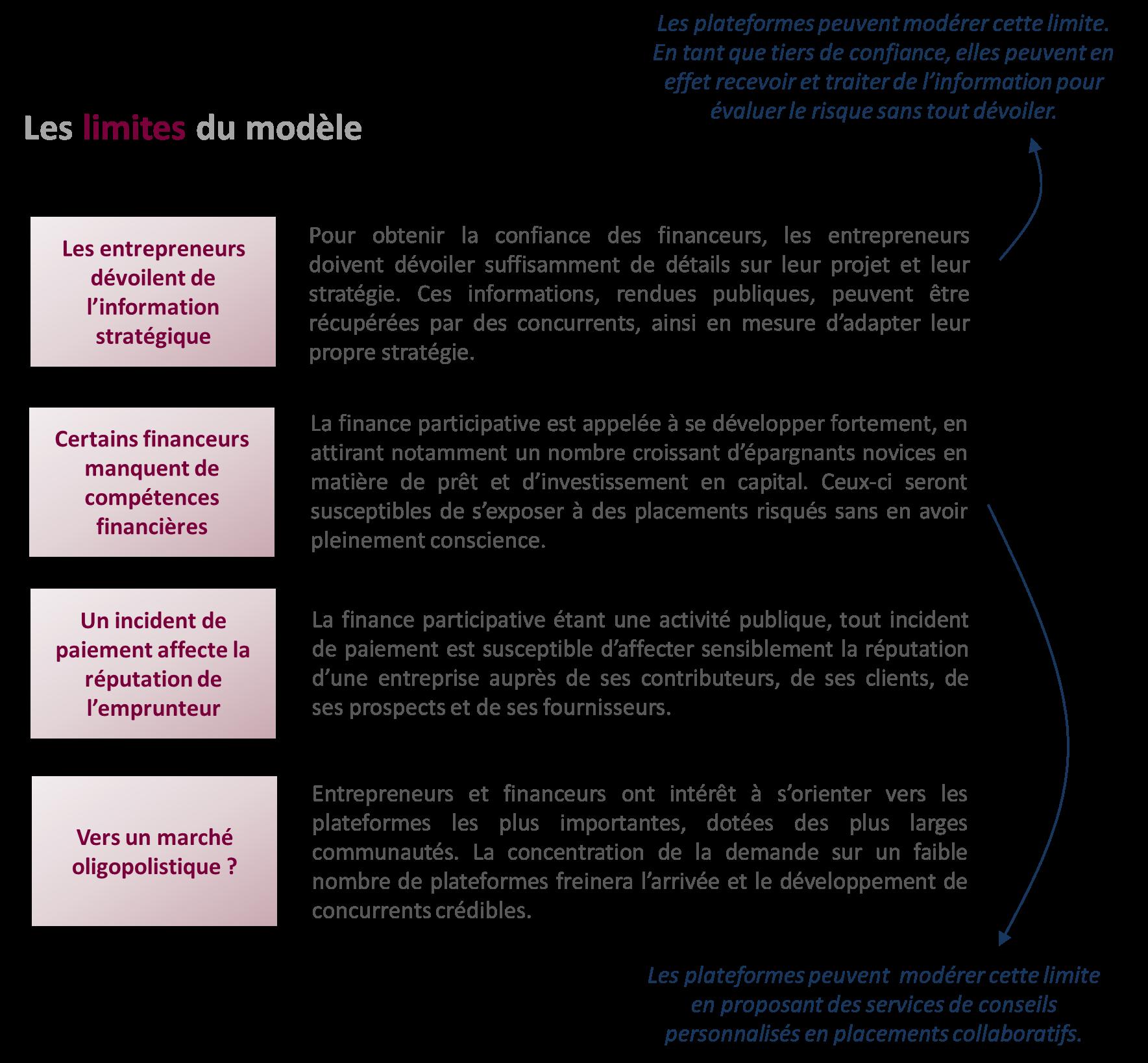 Le crédit participatif : soutenir l'investissement, donner du sens à l'épargne