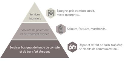 Un développement progressif de différents types de services financiers sur mobile