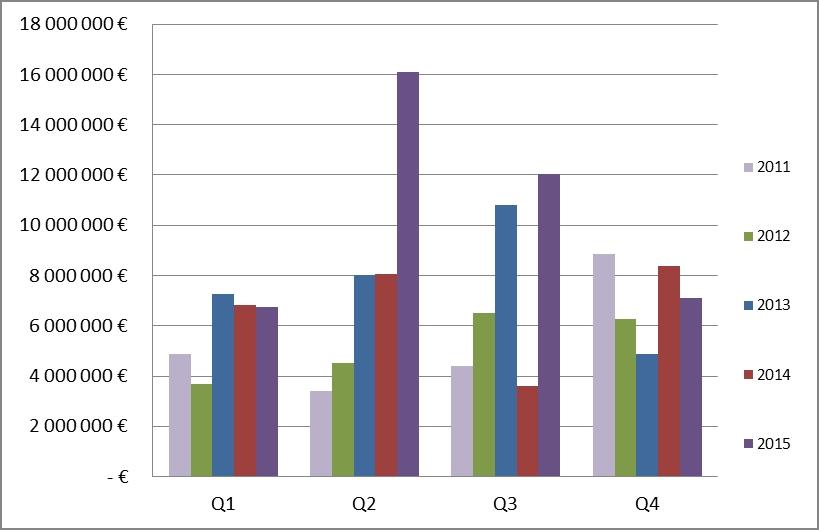 Baromètre ISAI - L'activité des Business Angels du web fléchit au 4e trimestre - FIBAMY S2 2015