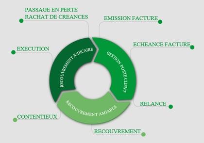 Naissance de CREANSOFT pour accélérer l'innovation des solutions de recouvrement !