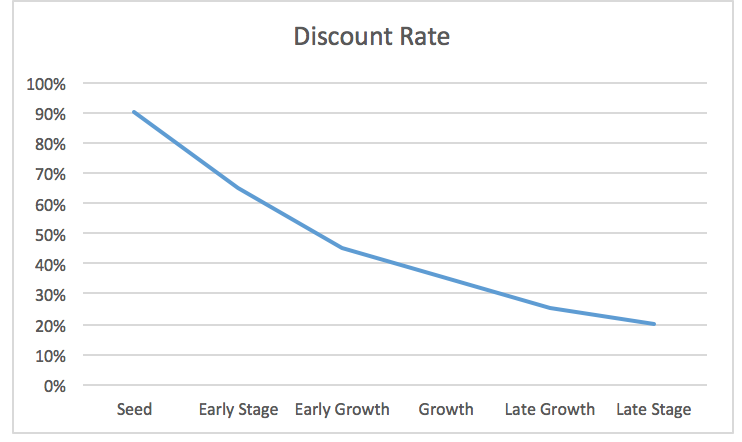 On Investors and Discount Rates