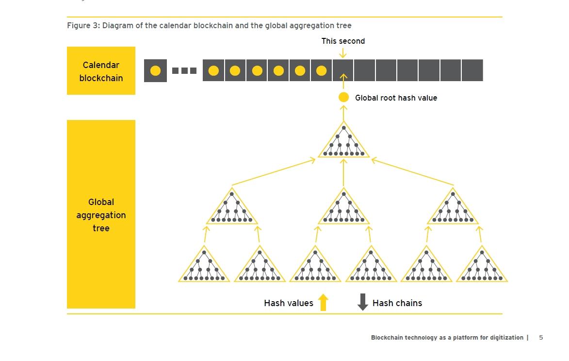 Assurance : la Blockchain plate-forme pour la numérisation