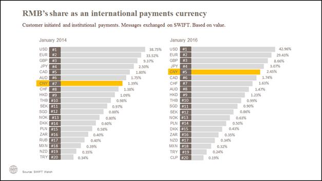 Le RMB se stabilise à la deuxième position des devises les plus actives en Malaisie pour les paiements avec la Chine et Hong Kong