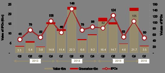 2016 : baisse de 65 % des fonds levés dans le monde