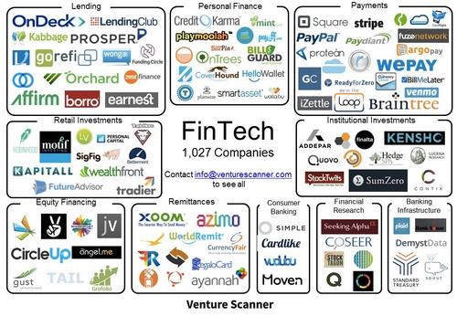How we define & categorize Fintech