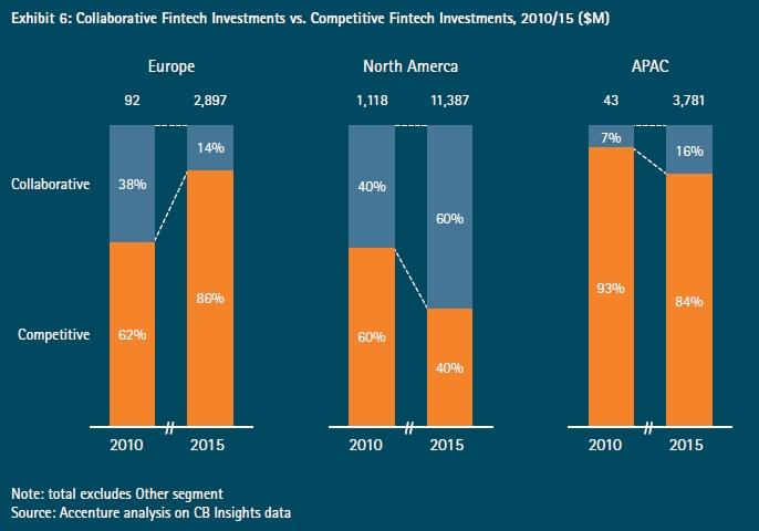 Fintech : les investissements poursuivent leur augmentation en 2016
