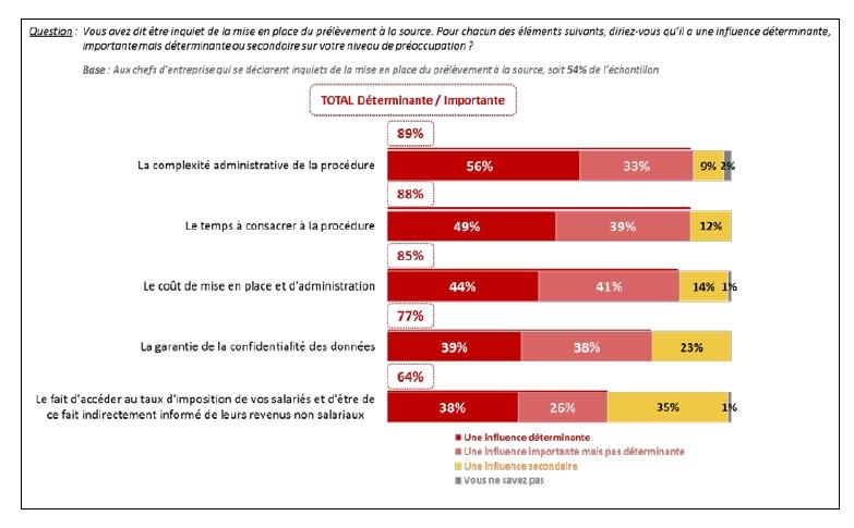 8 chefs d'entreprise sur 10 restent inquiets pour l'économie française