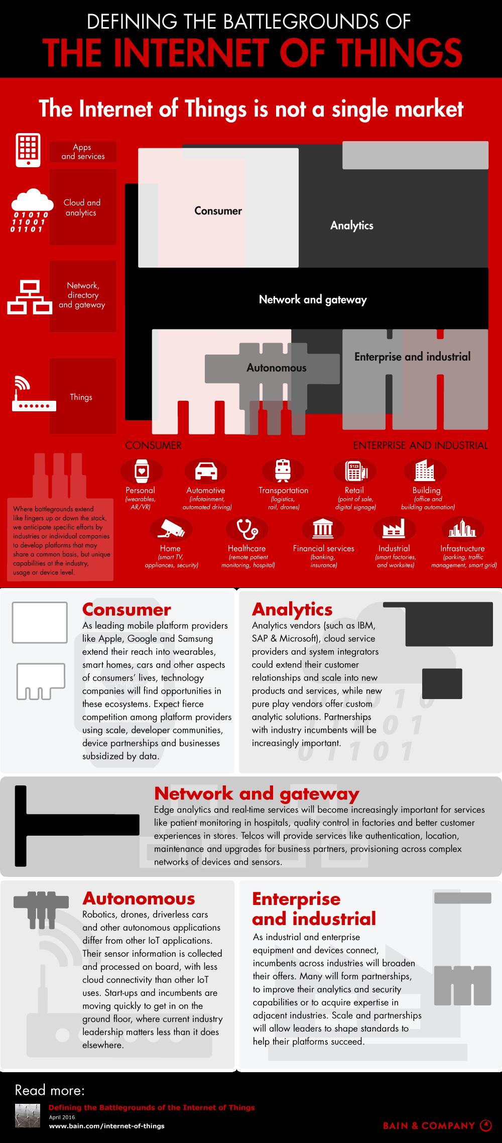 Définir les champs de bataille de l'internet des objets #IOT