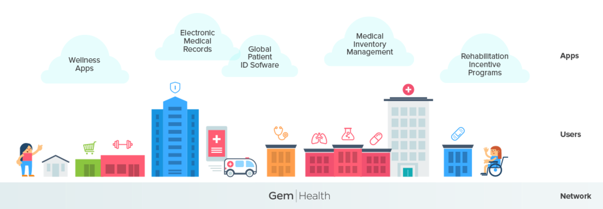 Gem: Why We're Building the Blockchain for Healthcare