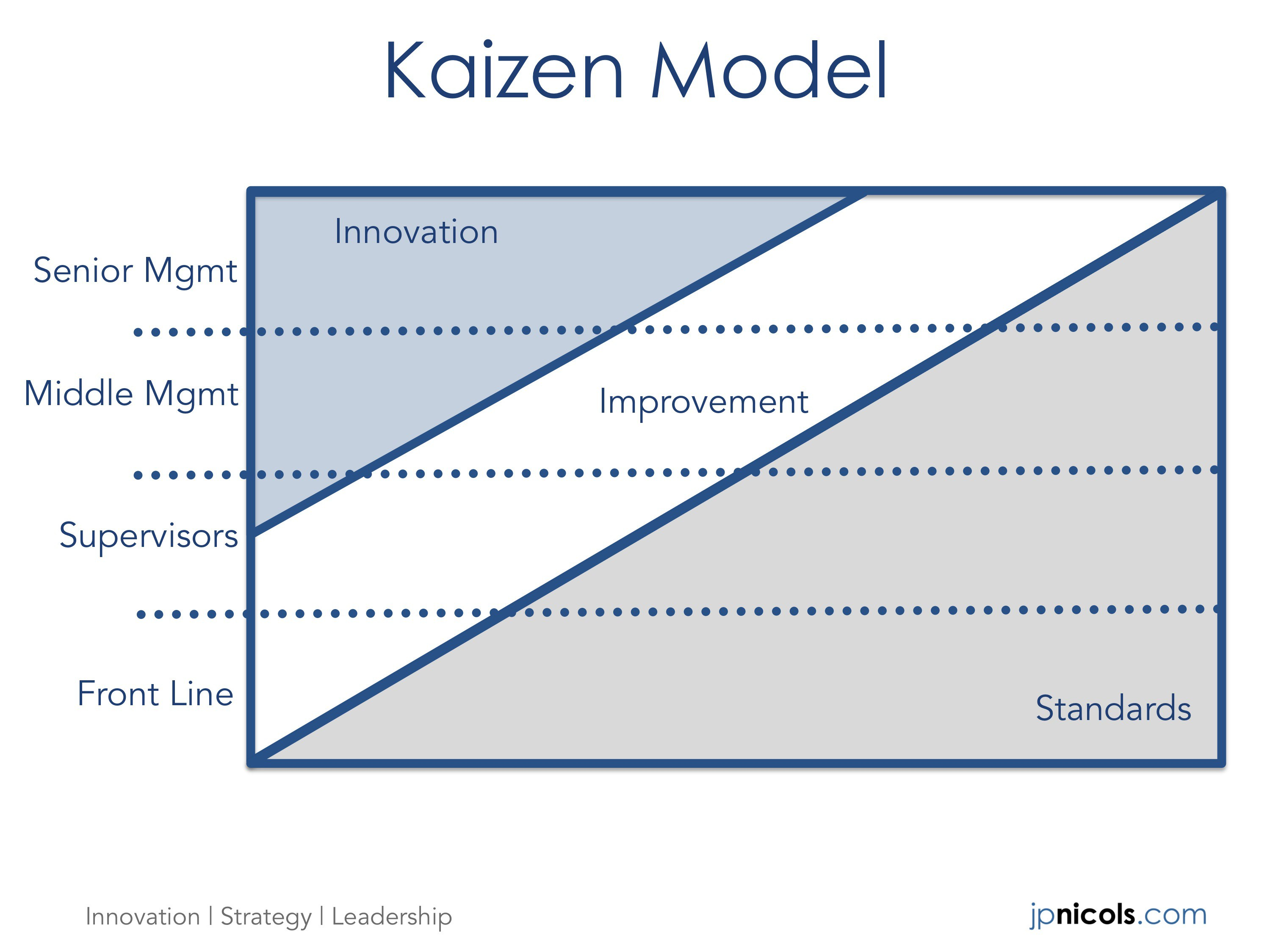 Innovation is an Act of Leadership