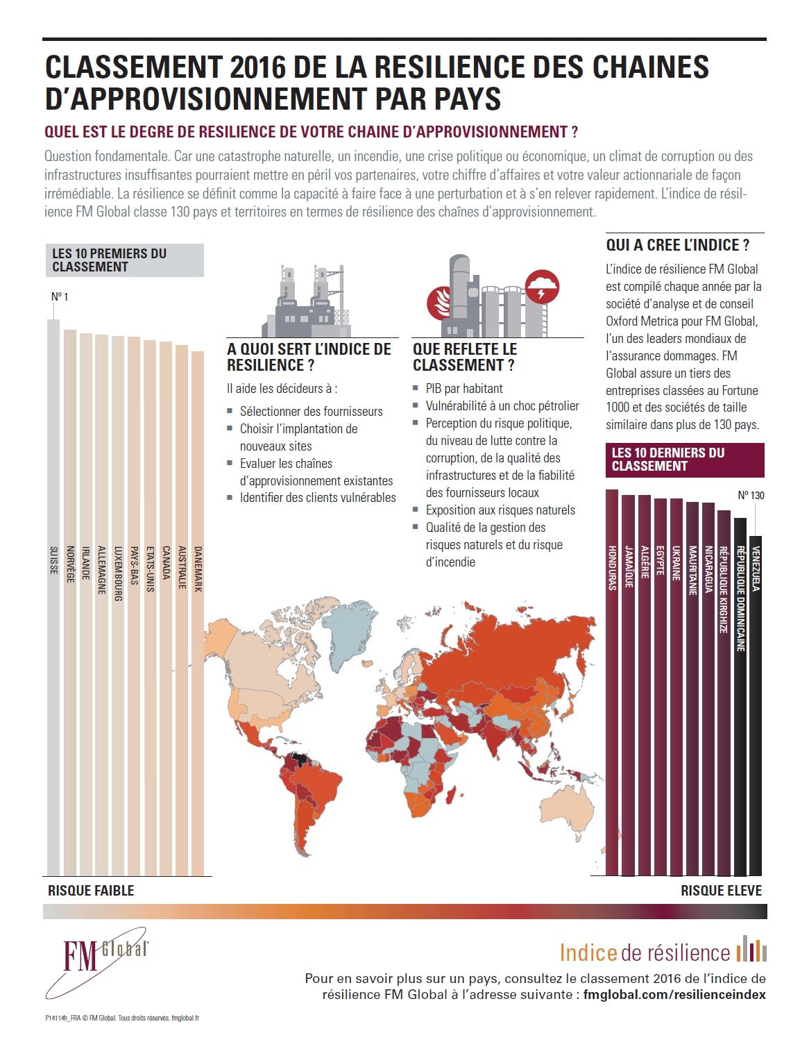 Préoccupations majeures des CFO : cours du pétrole et menace terroriste