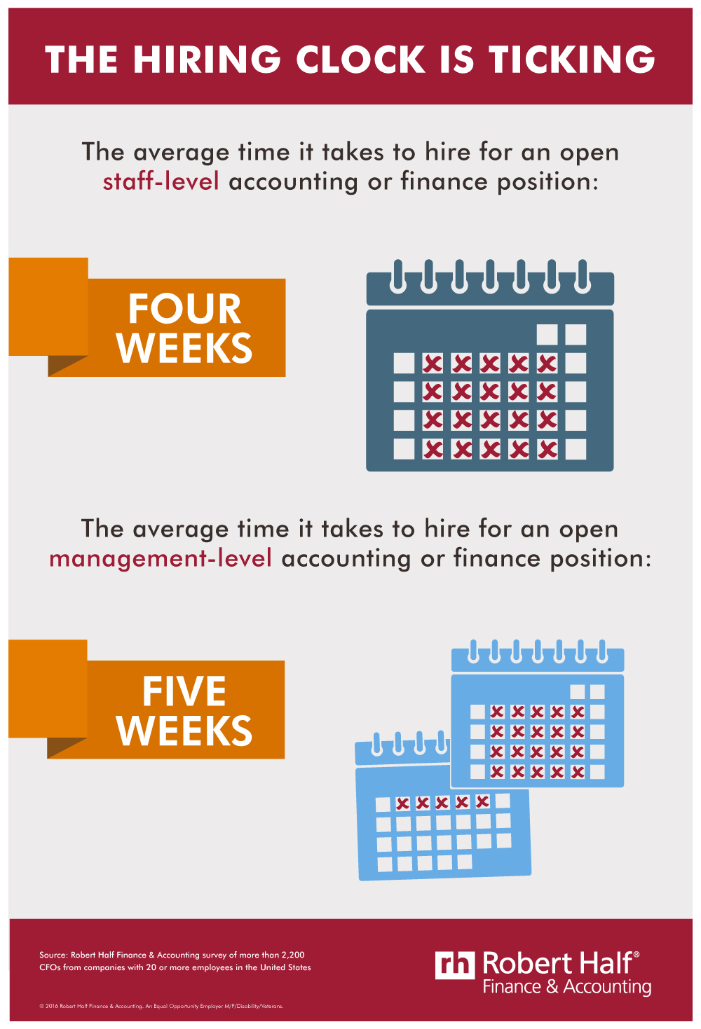 Extended Vacancy: On Average, CFOs Take Four Weeks To Fill Finance Positions