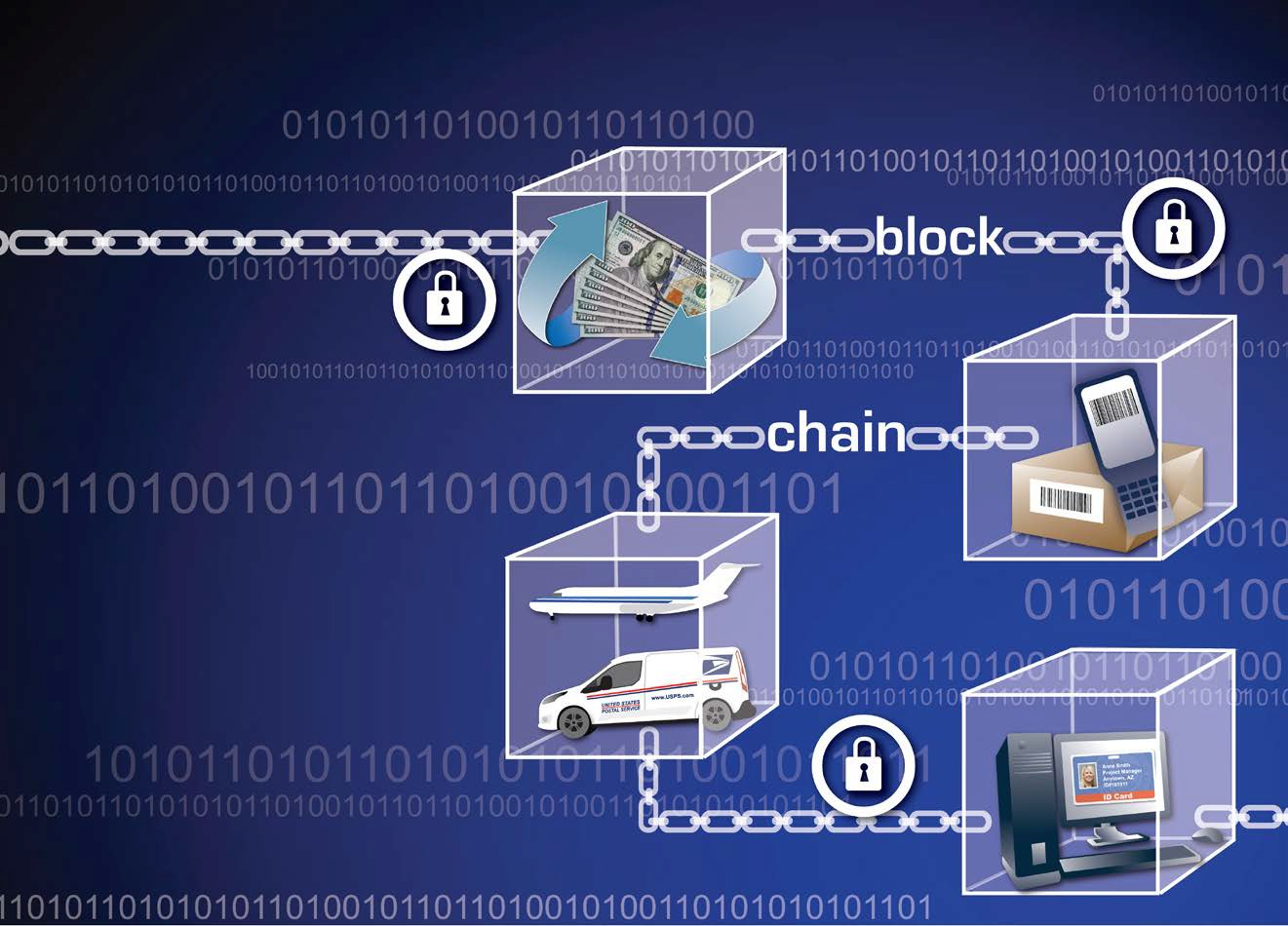 Postcoin : projet de plateforme blockchain d'US Postal Service