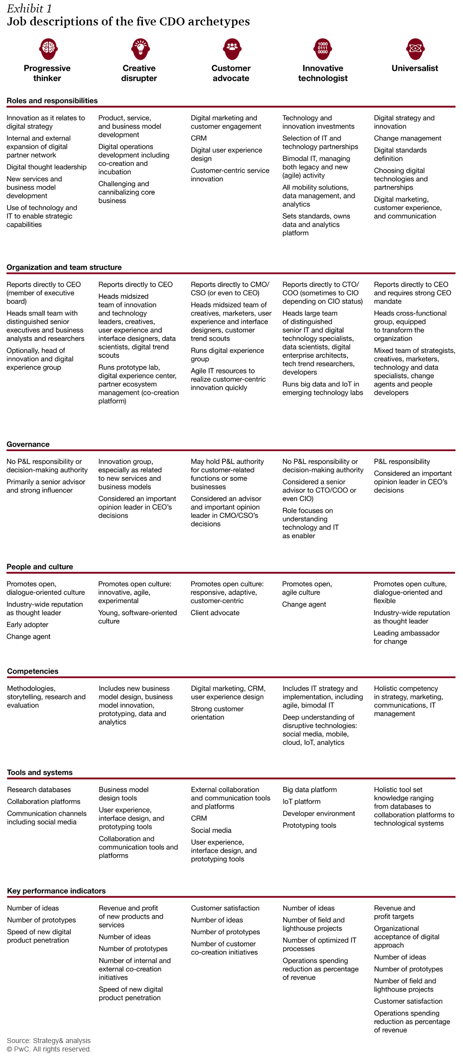The 5 archetypes of a CDO – Chief Digital Officer