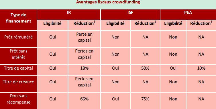 Manifeste pour une fiscalité plus souple en faveur du financement des entreprises