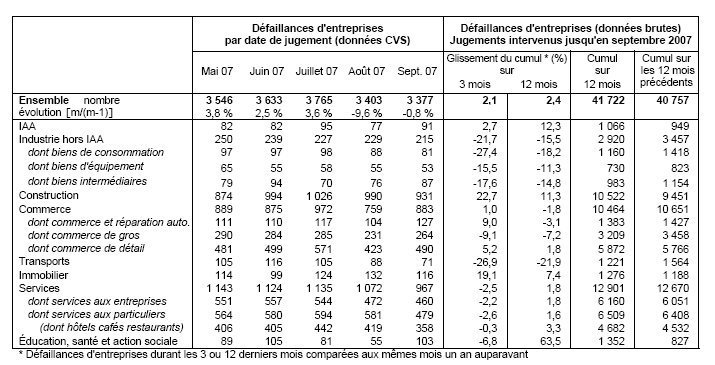 INSEE : Défaillances d'entreprises mai 2008