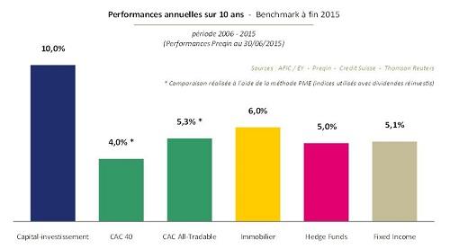 Performance du capital-investissement français à fin 2015