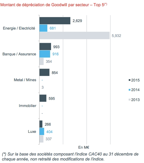 Etude 2016 sur les dépréciations de goodwill des sociétés du CAC 40